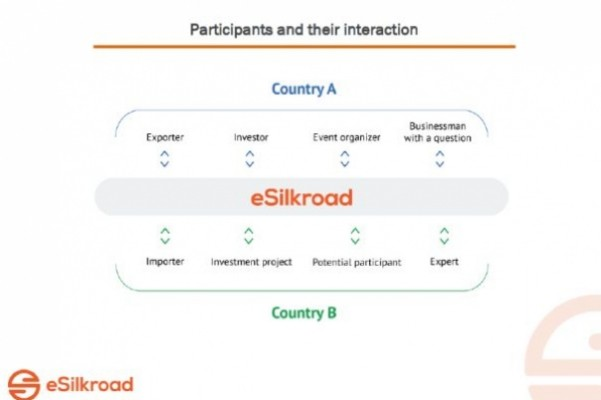 eSilkroad: Platform that connects enterprises and service providers under the Belt and Road initiative